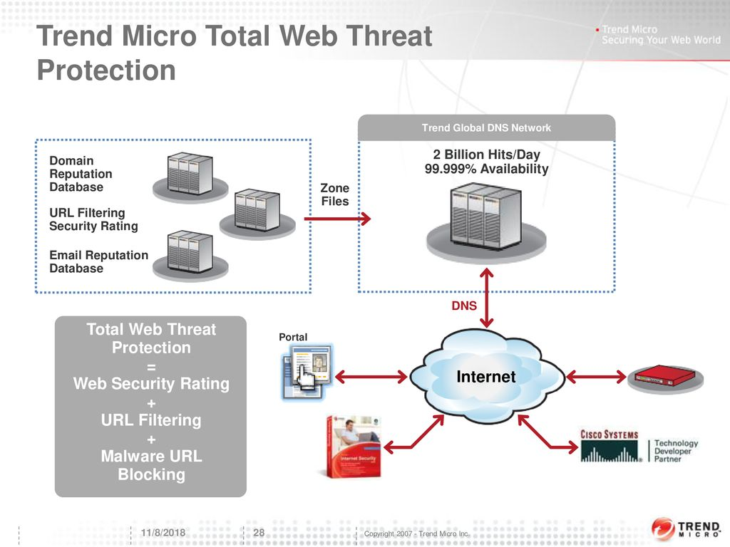 Protect against today's Web Threats - ppt download