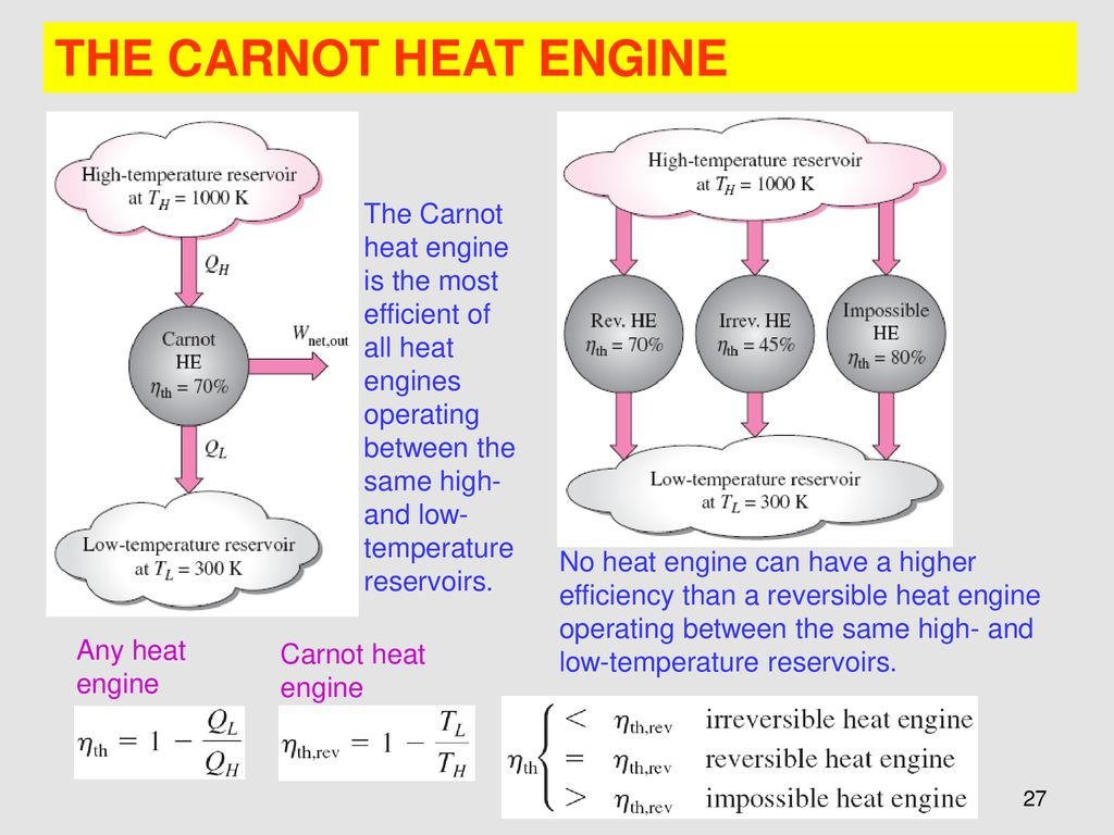 Chapter 6 The Second Law Of Thermodynamics Ppt Download High And Low Temperature Heat Engine Diagram Carnot