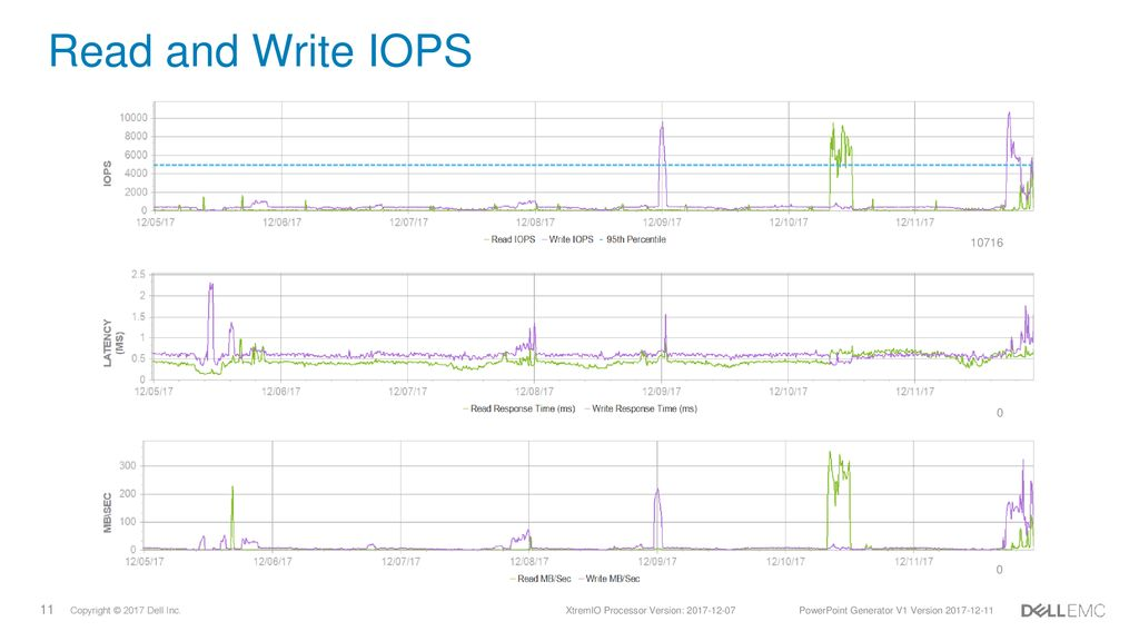 XtremIO Storage Array Asset Profile - ppt download