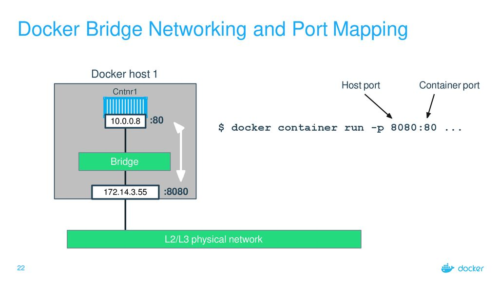 Introduction to Docker - ppt download on