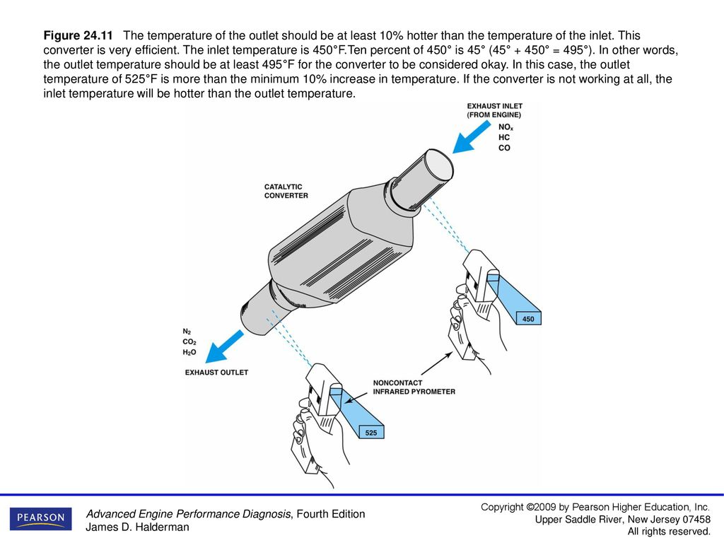 Figure Typical catalytic converter - ppt download