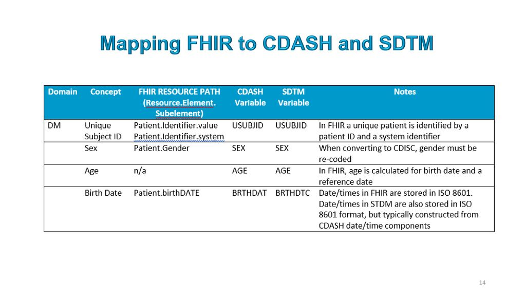 Research on FHIR Fast Healthcare Interoperability Resources