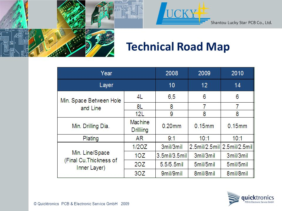 Technical Road Map Shantou Lucky Star PCB Co., Ltd.