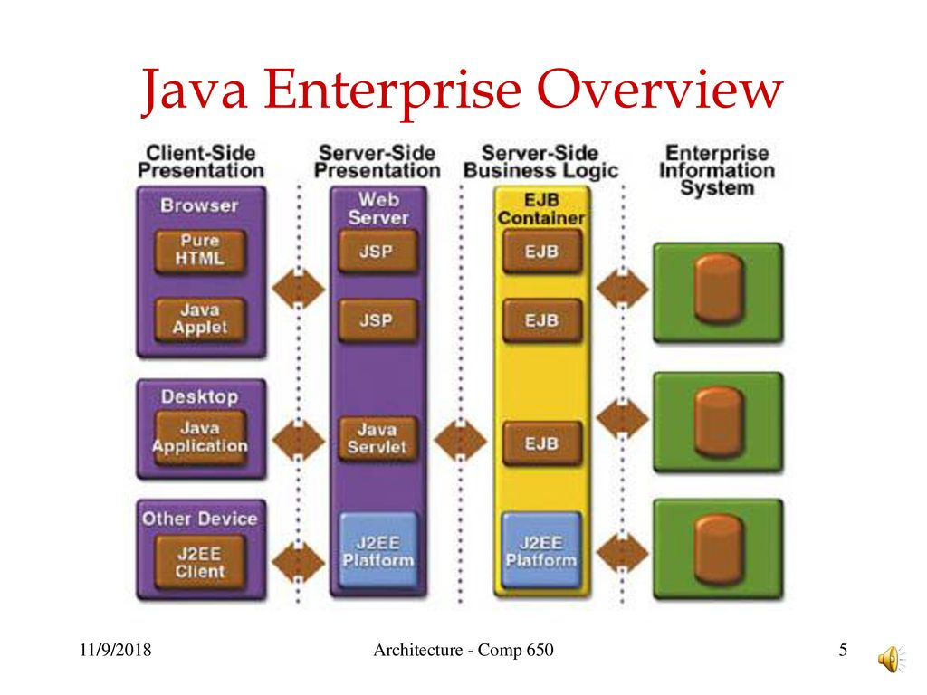 Java EE Overview The problem Java Enterprise Edition