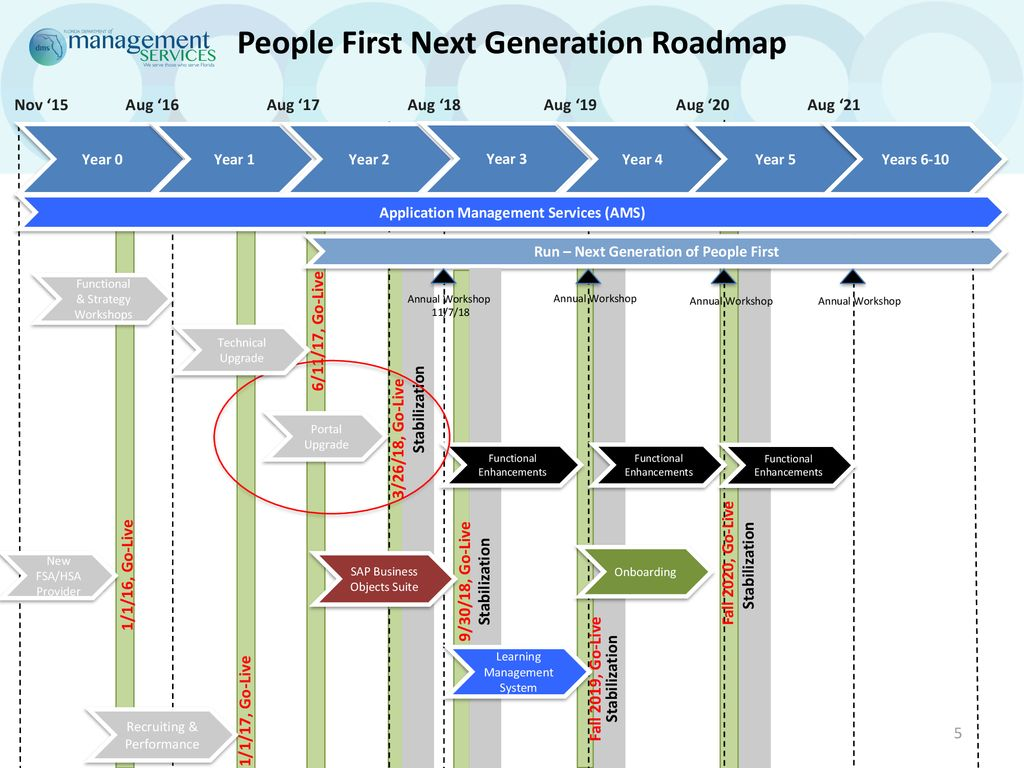 People First Portal Upgrade - ppt download
