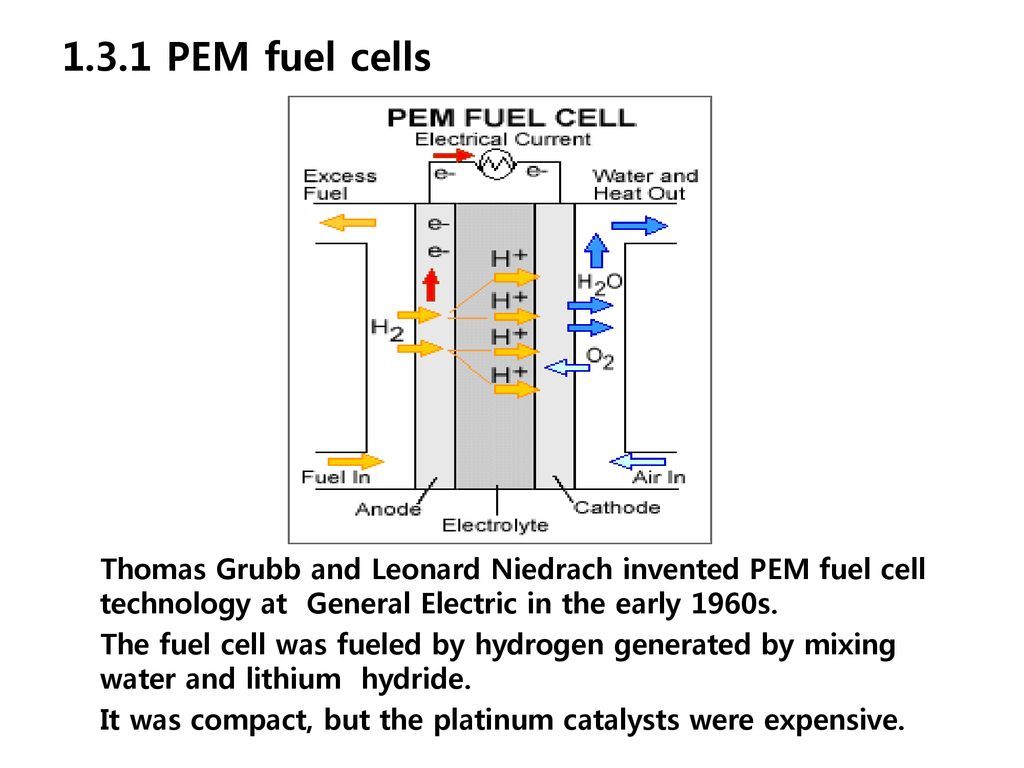 Chapter1 An Introduction Fuel Cells Ppt Download Hydrogen Cell Diagram Department Of Chemical 131 Pem