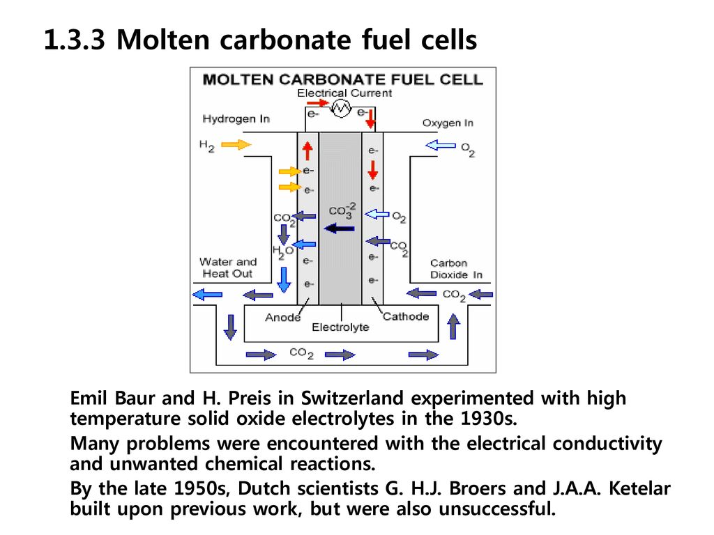 Chapter1 An Introduction Fuel Cells Ppt Download Hydrogen Cell Diagram Department Of Chemical 133 Molten Carbonate