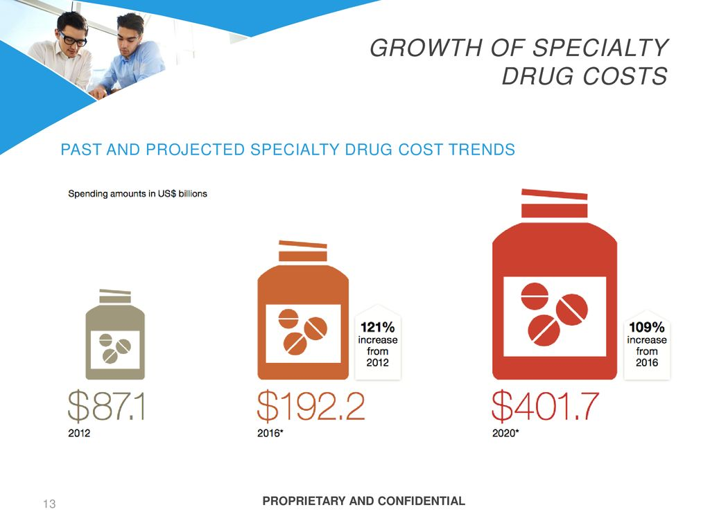 Growth of specialty drug costs