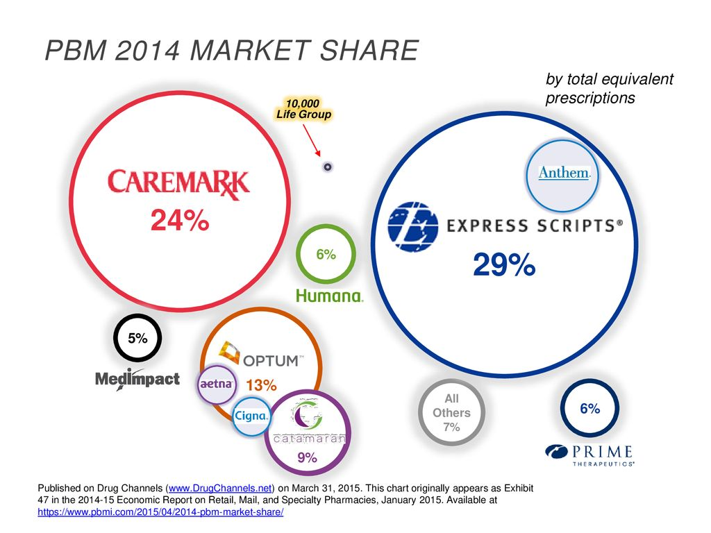 29% 24% PBM 2014 Market Share by total equivalent prescriptions 13% 6%