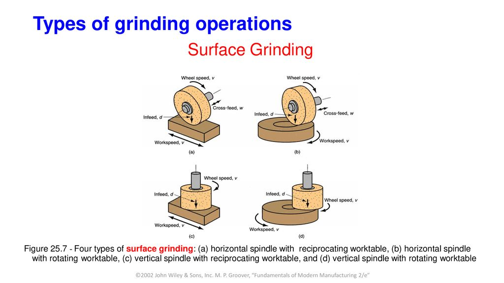 Lesson 6 - GRINDING AND OTHER ABRASIVE PROCESSES - ppt download