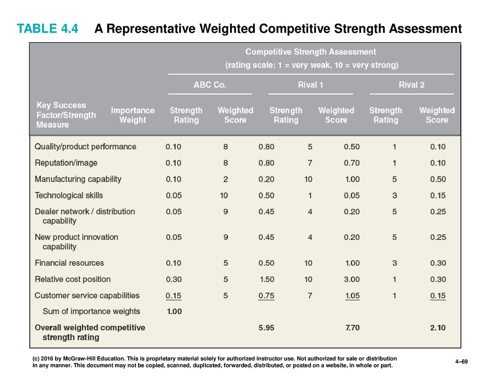 A Representative Weighted Competitive Strength Assessment