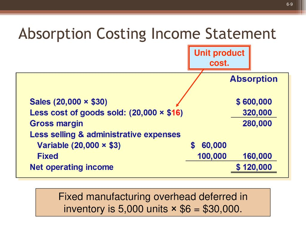 9 Absorption Costing Income Statement