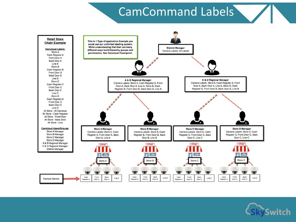 White Label VSaaS Solution - ppt download