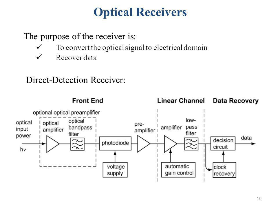 Optical Receivers The purpose of the receiver is: