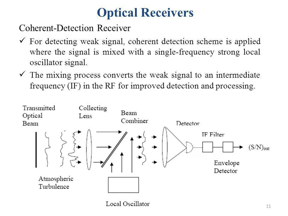 Optical Receivers Coherent-Detection Receiver