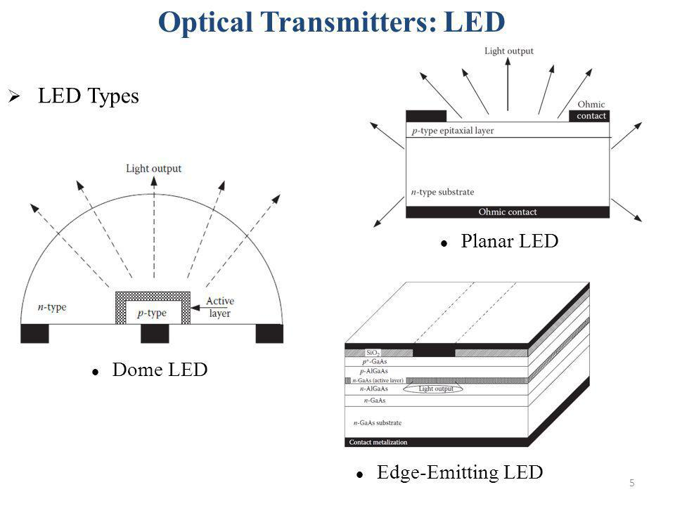 Optical Transmitters: LED