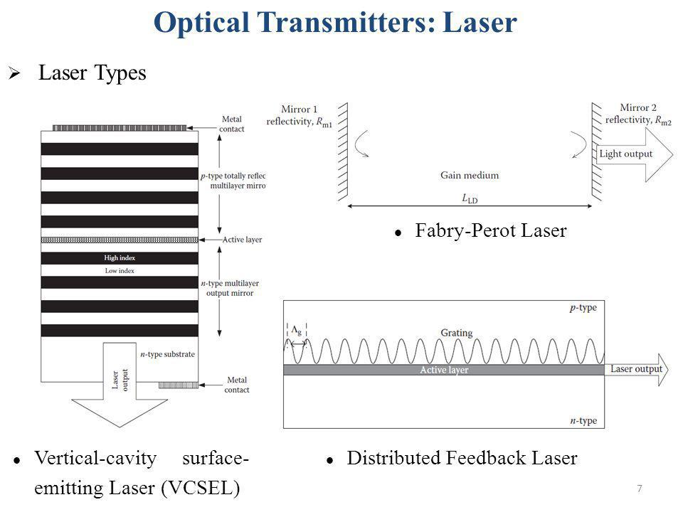 Optical Transmitters: Laser
