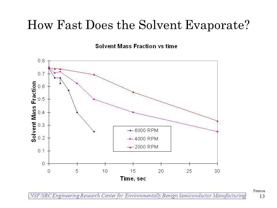 How Fast Does the Solvent Evaporate