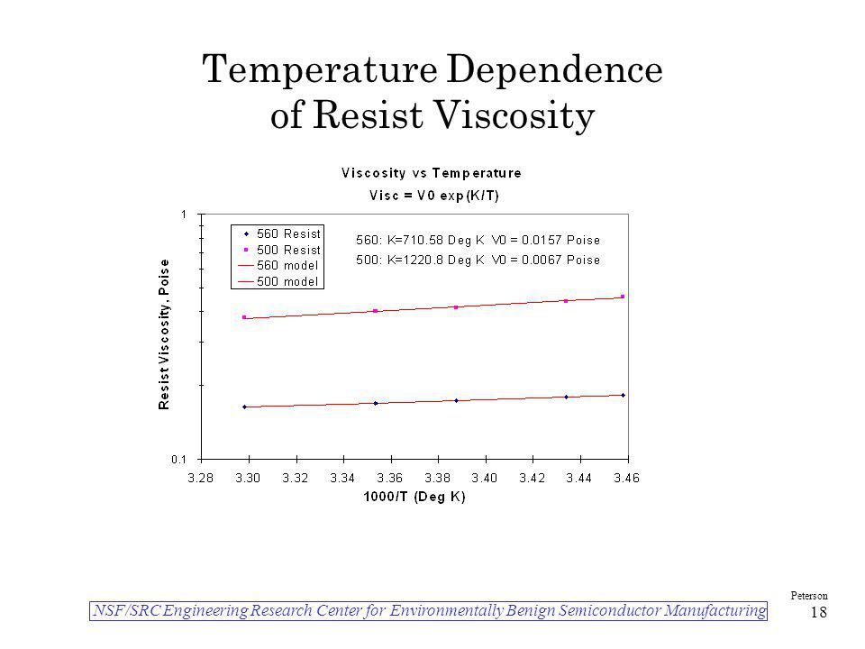 Temperature Dependence of Resist Viscosity