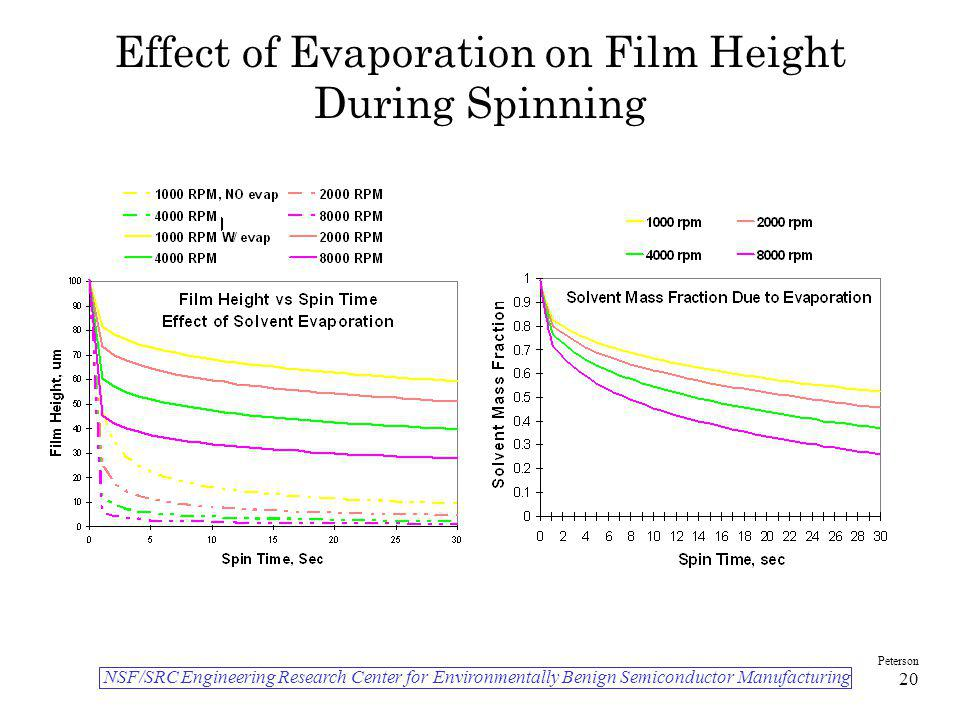 Effect of Evaporation on Film Height During Spinning