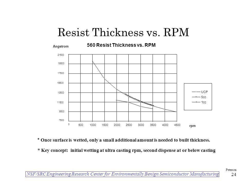 Resist Thickness vs. RPM