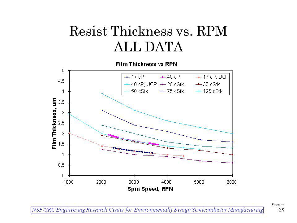 Resist Thickness vs. RPM ALL DATA