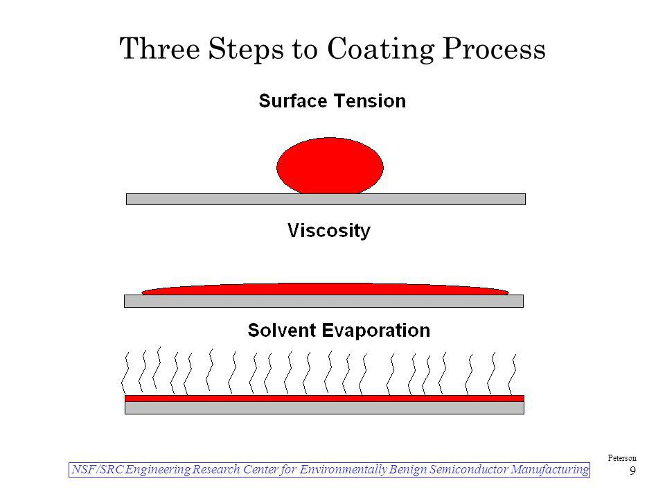 Three Steps to Coating Process