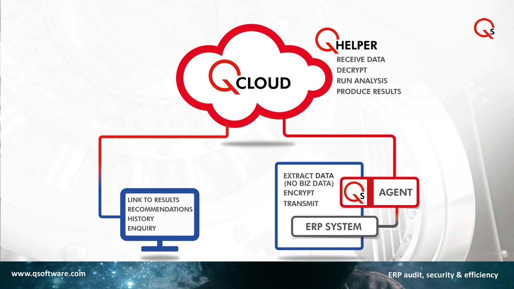 cloud based architecture consisting of three modules