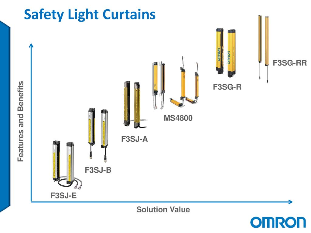 F3SG-4RR Oil-Resistant Safety Light Curtain - ppt download on