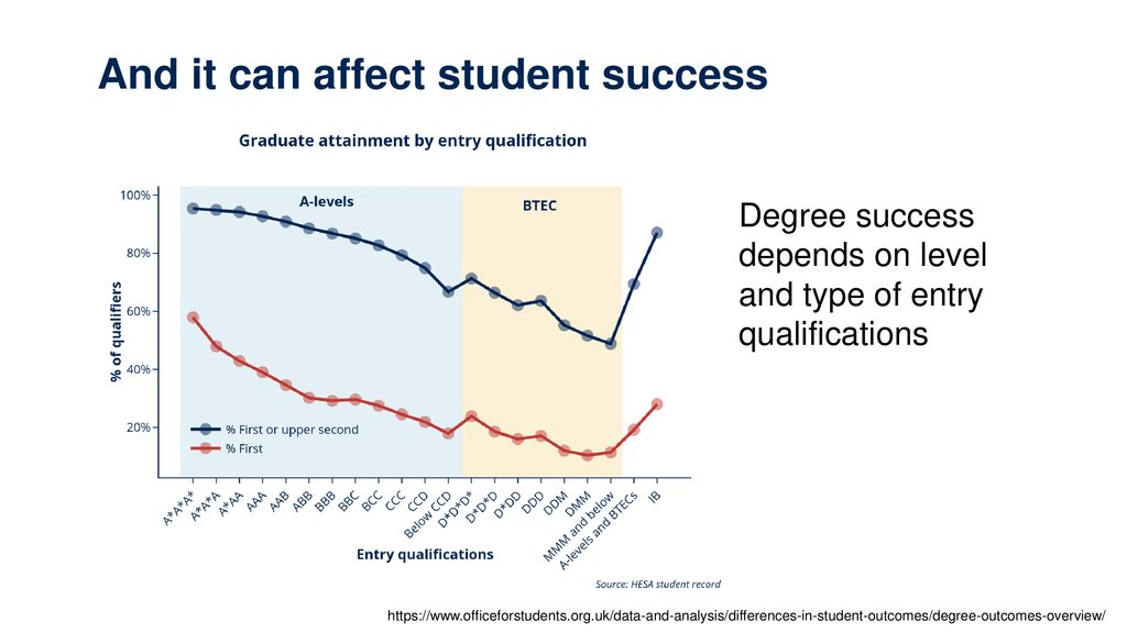 The geography of higher education access and participation