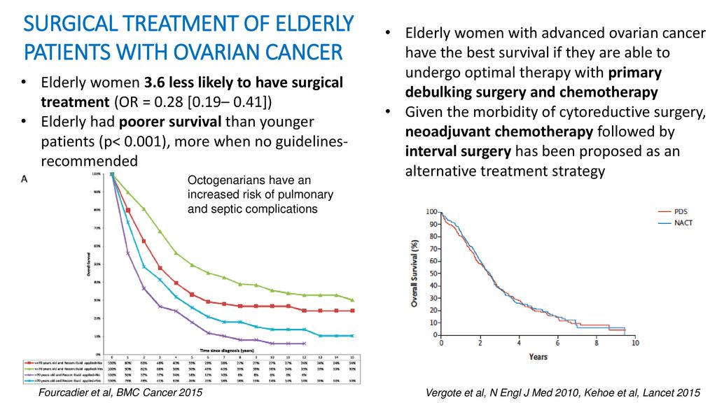 Impact Of High Age On Cancer Treatment Ppt Download
