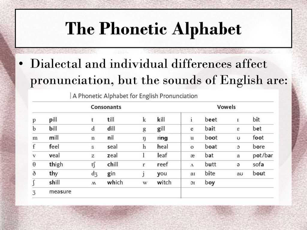 Phonetics The Sounds Of Language Ppt Download