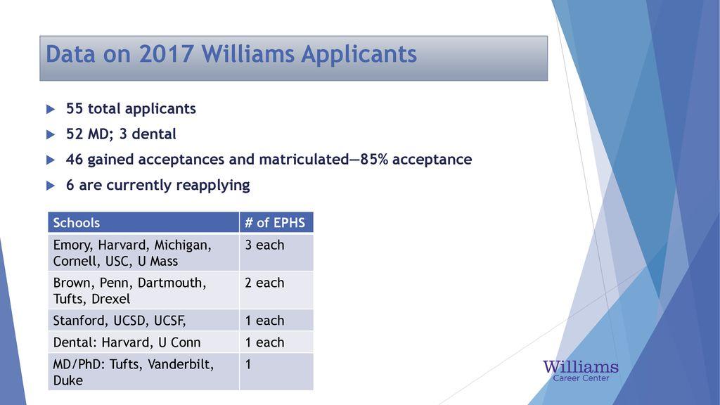 Md Phd Acceptances 2017