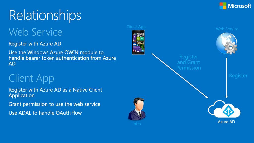 Azure AD Line Of Business Application Integration - ppt download