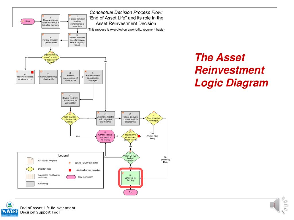The Asset Reinvestment Logic Diagram Ppt Download And Or