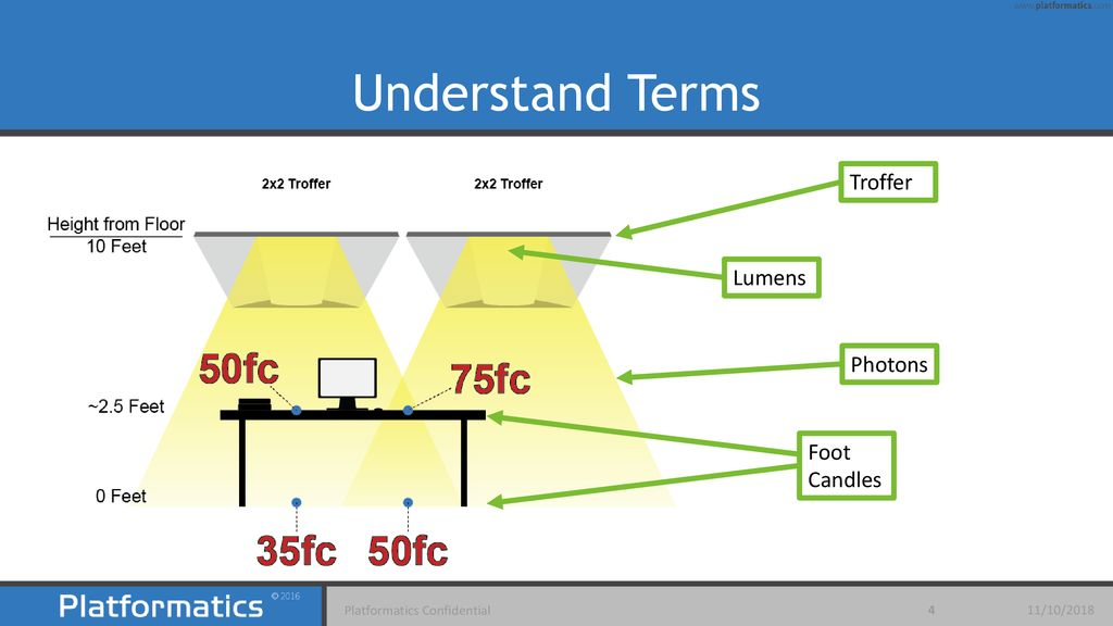 Understand Lighting Photons Lumens Foot Candles And More Ppt Download