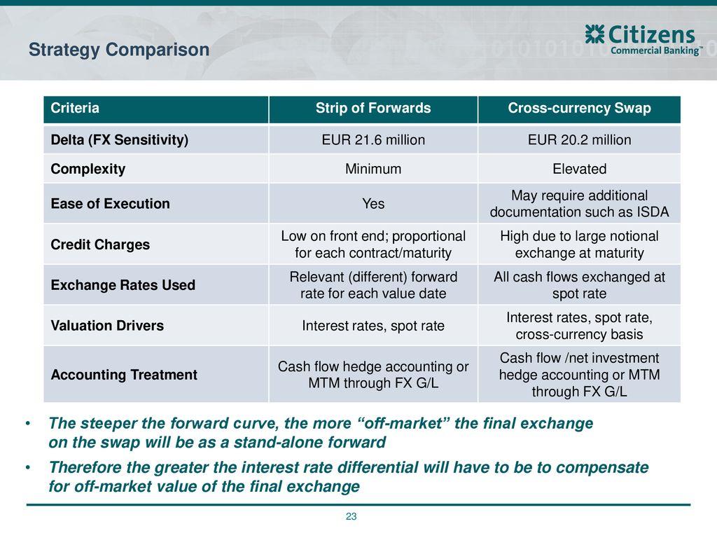 forex swap hedge strategy wie man schnell mit bitcoin handelt
