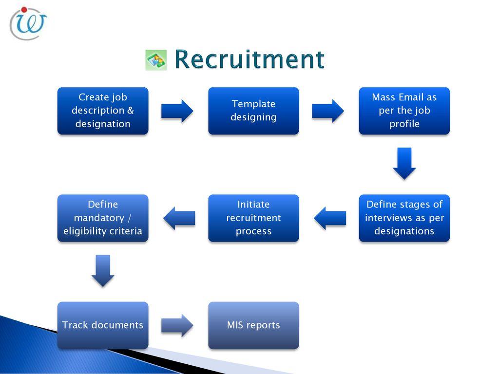 Human Resource Management System - ppt download