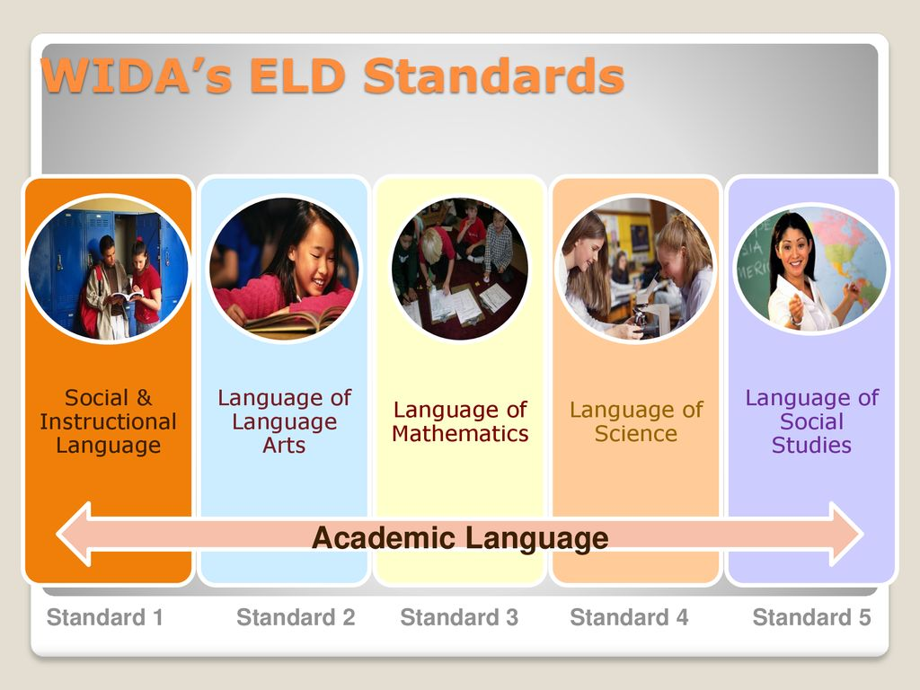Language Supports Academic And Social >> Using Wida S Performance Definitions To Support Academic Language