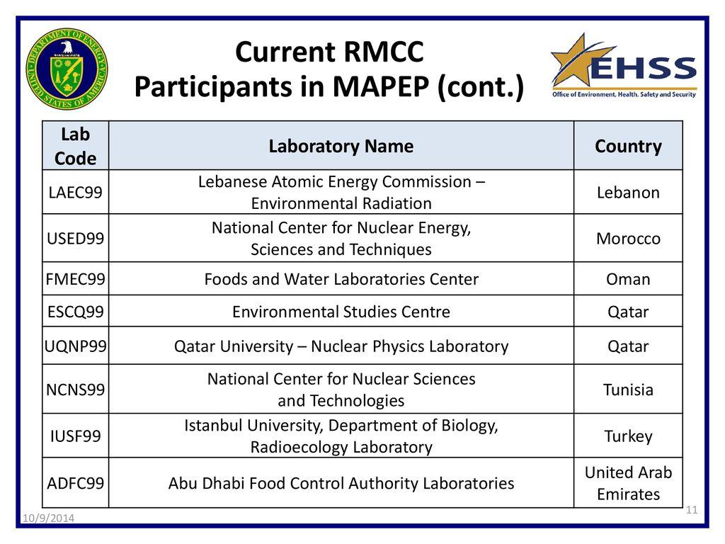 Radiation Measurements Cross-Calibration (RMCC) Project