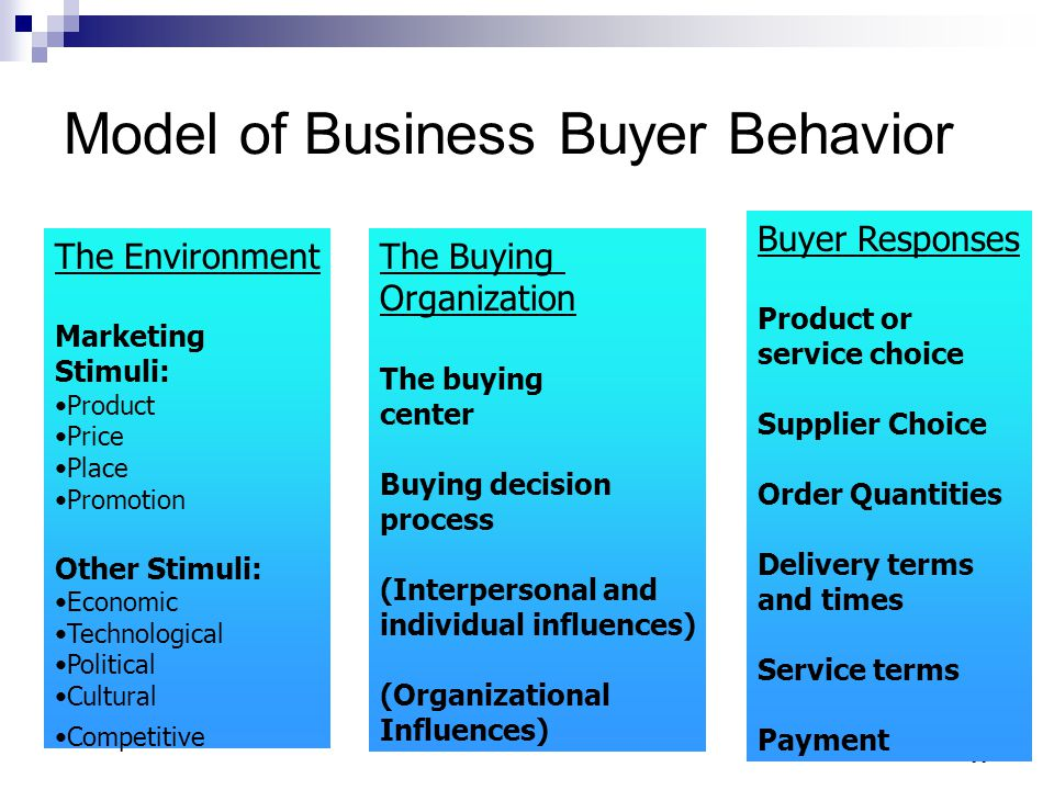 Model of Business Buyer Behavior