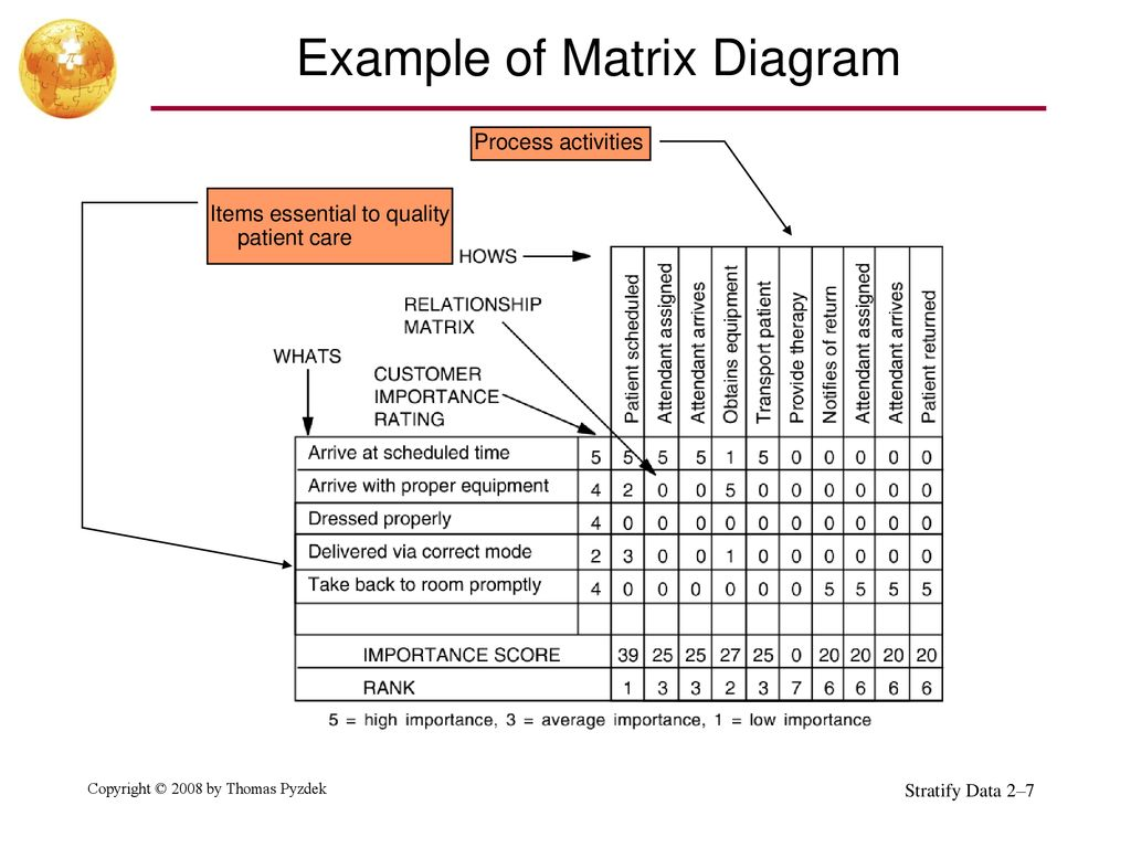 tree diagram pareto matrix diagram check sheet defect location map