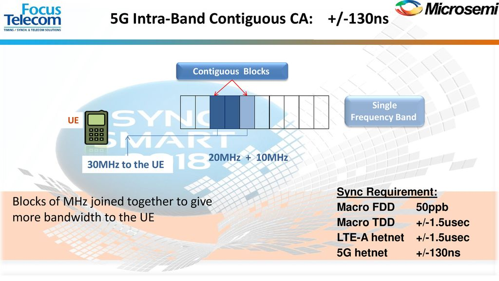 Mobile Synchronization Trends 4G to 4 5G to 5G - ppt download