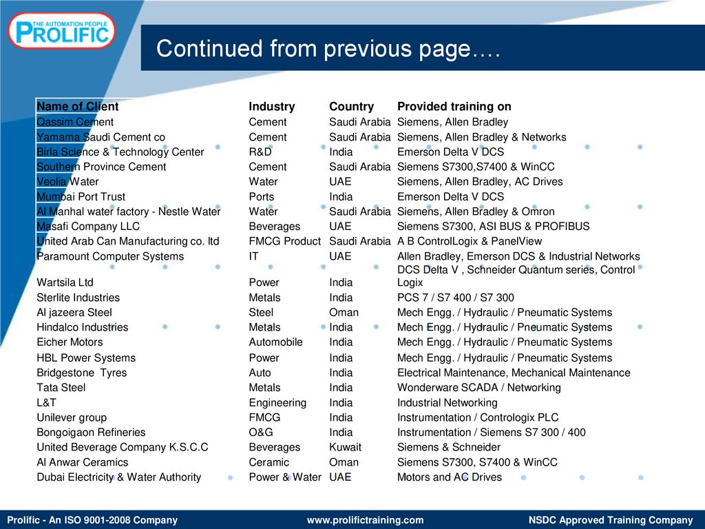 PROLIFIC SYSTEMS AND TECHNOLOGIES PVT  LTD  - ppt download