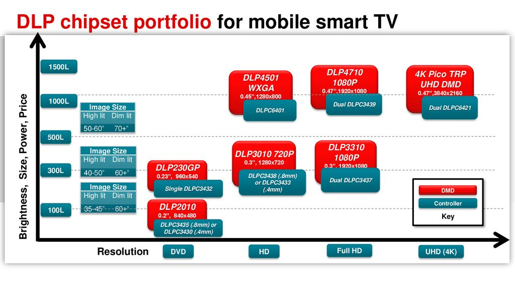 DLP Technology for Smart Screenless TVs DLP Pico Technology - ppt