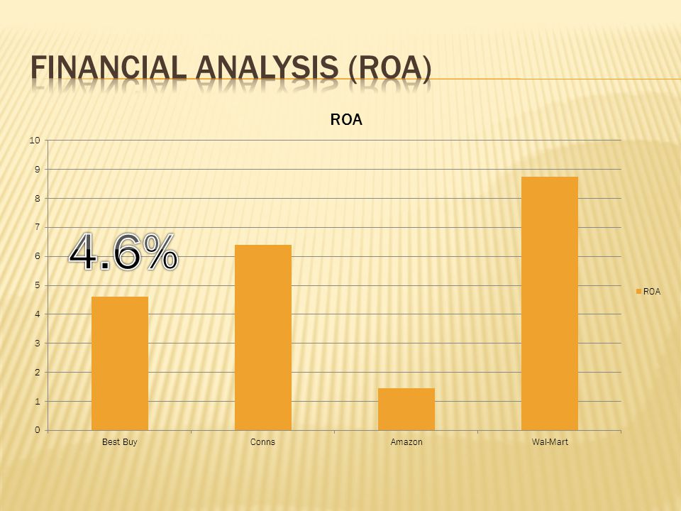 Financial Analysis (ROA)