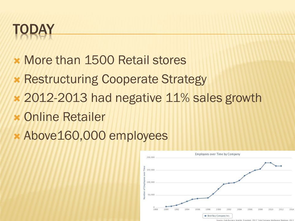 Today More than 1500 Retail stores Restructuring Cooperate Strategy