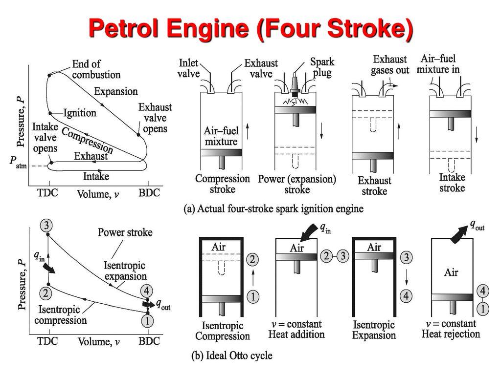 Engineering Thermodynamics Me Ppt Download 2 Stroke Engine Diagram Intake 10 Petrol Four