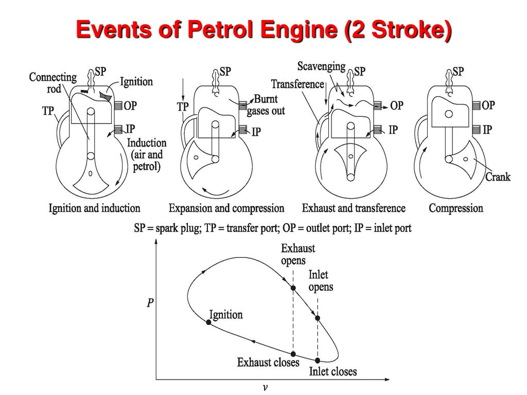 Engineering Thermodynamics Me Ppt Download 2 Stroke Engine Diagram Intake 13 Events Of Petrol