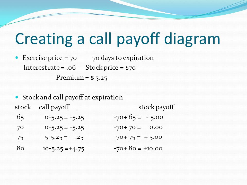 A Primer On Call And Put Options Ppt Video Online Download
